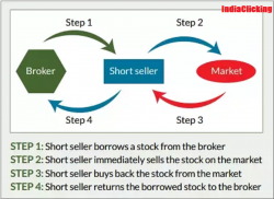Short position in stock market